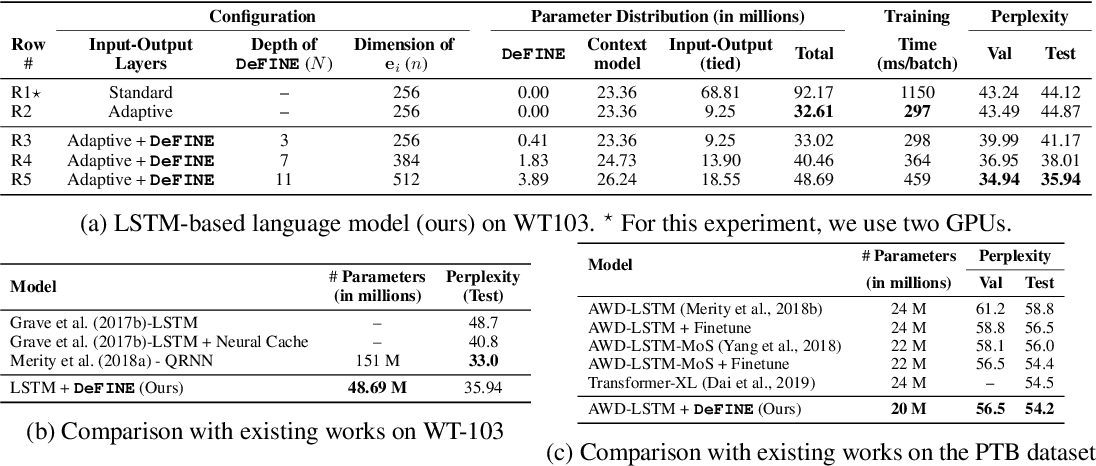 Figure 2 for DeFINE: DEep Factorized INput Word Embeddings for Neural Sequence Modeling