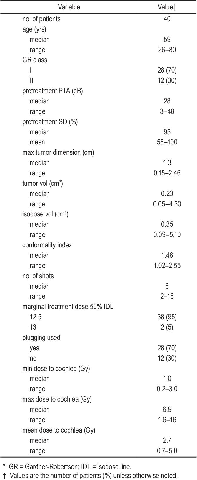 TABLE 2: Patient characteristics*