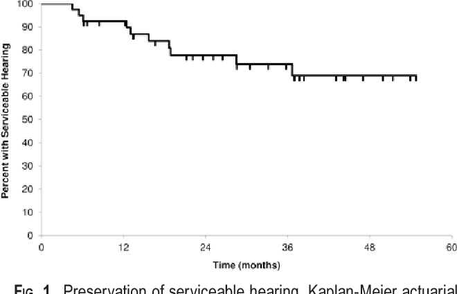 Fig. 1. Preservation of serviceable hearing. Kaplan-Meier actuarial curve of serviceable hearing preservation in patients with GardnerRobertson Class I and II hearing.