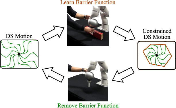 Figure 1 for Learning Barrier Functions for Constrained Motion Planning with Dynamical Systems