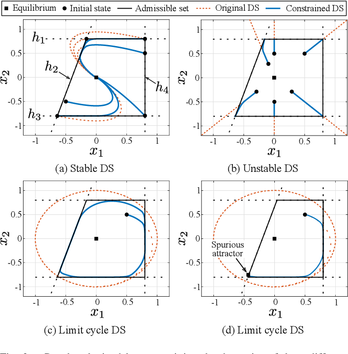 Figure 2 for Learning Barrier Functions for Constrained Motion Planning with Dynamical Systems