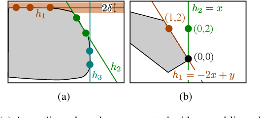 Figure 3 for Learning Barrier Functions for Constrained Motion Planning with Dynamical Systems