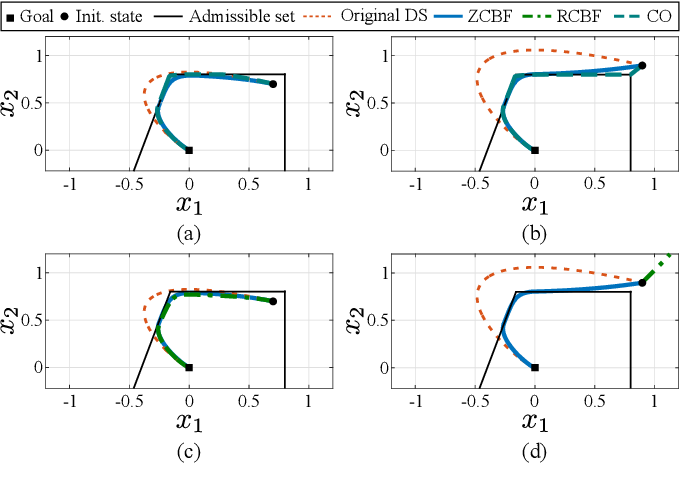 Figure 4 for Learning Barrier Functions for Constrained Motion Planning with Dynamical Systems
