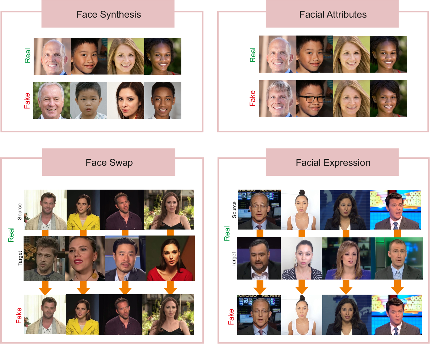 Figure 1 for DeepFakes and Beyond: A Survey of Face Manipulation and Fake Detection