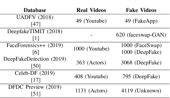Figure 4 for DeepFakes and Beyond: A Survey of Face Manipulation and Fake Detection