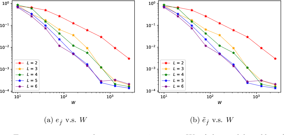 Figure 2 for The Discovery of Dynamics via Linear Multistep Methods and Deep Learning: Error Estimation