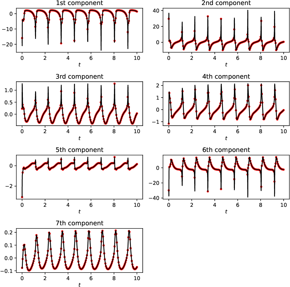 Figure 4 for The Discovery of Dynamics via Linear Multistep Methods and Deep Learning: Error Estimation
