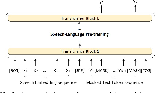 Figure 1 for Speech-language Pre-training for End-to-end Spoken Language Understanding