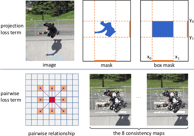Figure 2 for BoxInst: High-Performance Instance Segmentation with Box Annotations