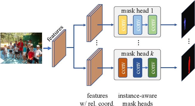Figure 3 for BoxInst: High-Performance Instance Segmentation with Box Annotations