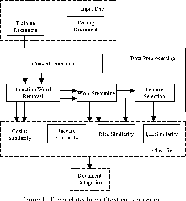 Figure 1 from Arabic text classification using k-nearest