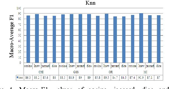 Figure 4 from Arabic text classification using k-nearest