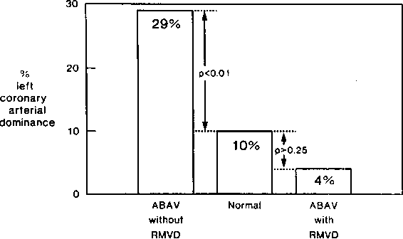 Figure 5 From Coronary Arterial Anatomy In Bicuspid Aortic Valve
