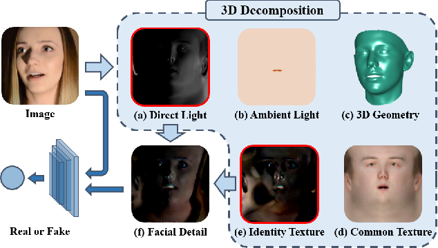 Figure 1 for Face Forgery Detection by 3D Decomposition