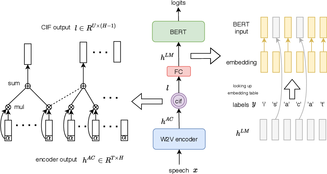 Figure 1 for Efficiently Fusing Pretrained Acoustic and Linguistic Encoders for Low-resource Speech Recognition