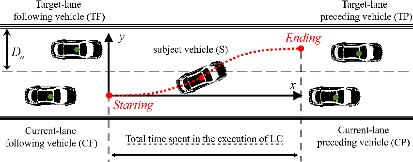 Figure 1 for Exploration of lane-changing duration for heavy vehicles and passenger cars: a survival analysis approach