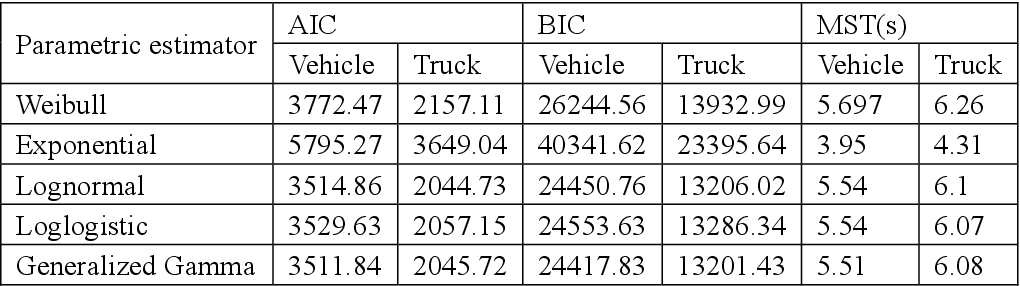 Figure 4 for Exploration of lane-changing duration for heavy vehicles and passenger cars: a survival analysis approach