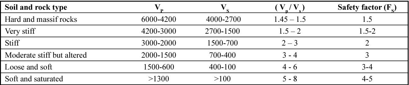 PDF] SOIL PARAMETERS wHICH CAN BE DETERMINED wITH SEISMIC