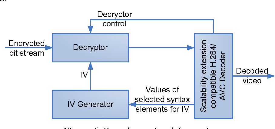 Figure 6 from Adaptation-aware encryption of scalable H 264