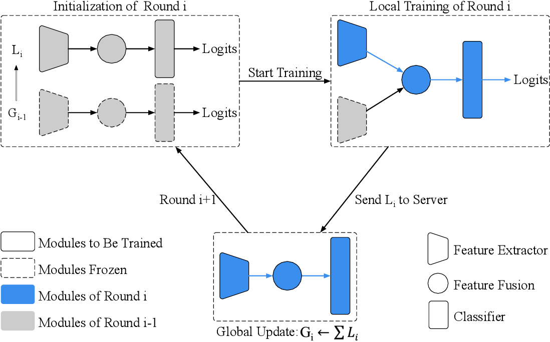Figure 4 for Federated Learning with Additional Mechanisms on Clients to Reduce Communication Costs