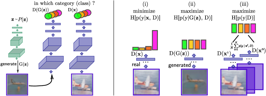 Figure 1 for Unsupervised and Semi-supervised Learning with Categorical Generative Adversarial Networks