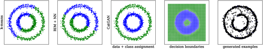 Figure 3 for Unsupervised and Semi-supervised Learning with Categorical Generative Adversarial Networks
