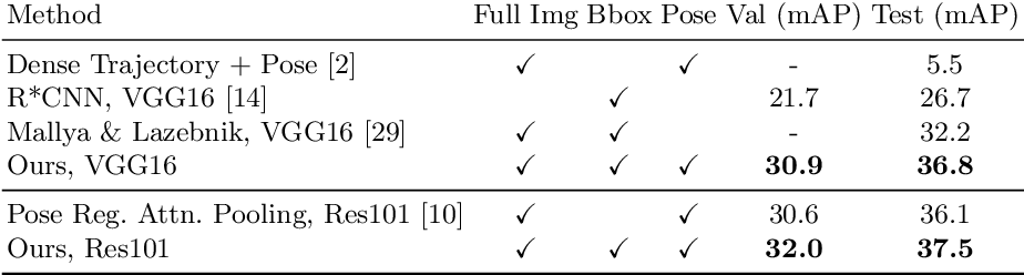 Figure 4 for Pairwise Body-Part Attention for Recognizing Human-Object Interactions