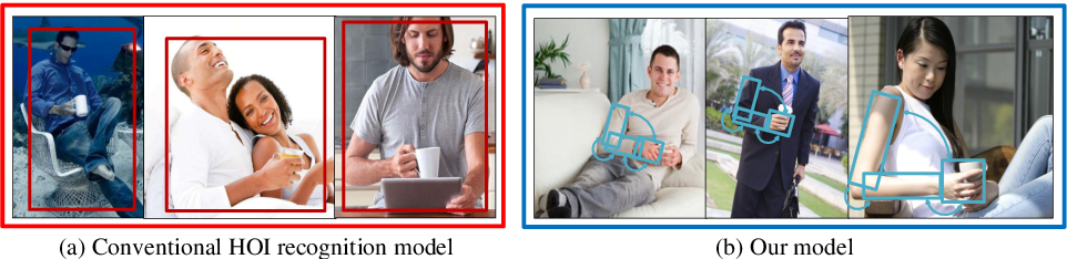 Figure 1 for Pairwise Body-Part Attention for Recognizing Human-Object Interactions