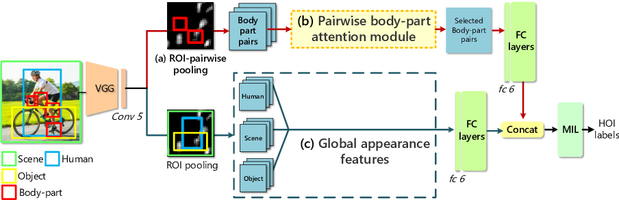 Figure 3 for Pairwise Body-Part Attention for Recognizing Human-Object Interactions