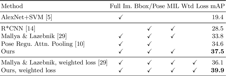 Figure 2 for Pairwise Body-Part Attention for Recognizing Human-Object Interactions