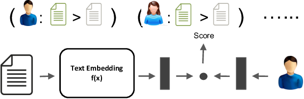 Figure 1 for Joint Text Embedding for Personalized Content-based Recommendation