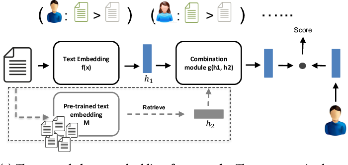 Figure 3 for Joint Text Embedding for Personalized Content-based Recommendation