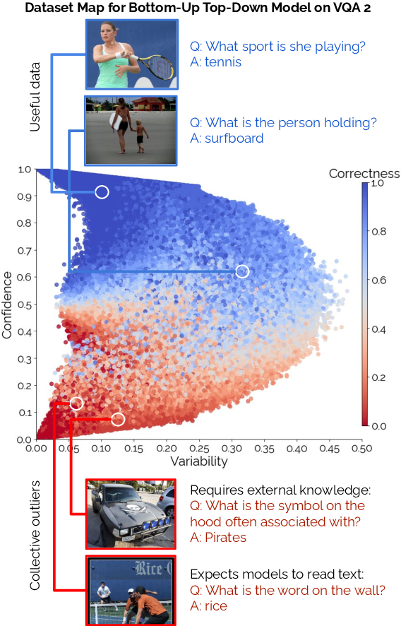 Figure 1 for Mind Your Outliers! Investigating the Negative Impact of Outliers on Active Learning for Visual Question Answering