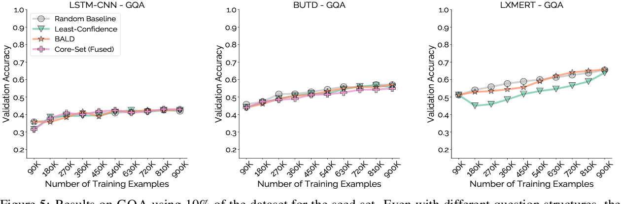 Figure 4 for Mind Your Outliers! Investigating the Negative Impact of Outliers on Active Learning for Visual Question Answering