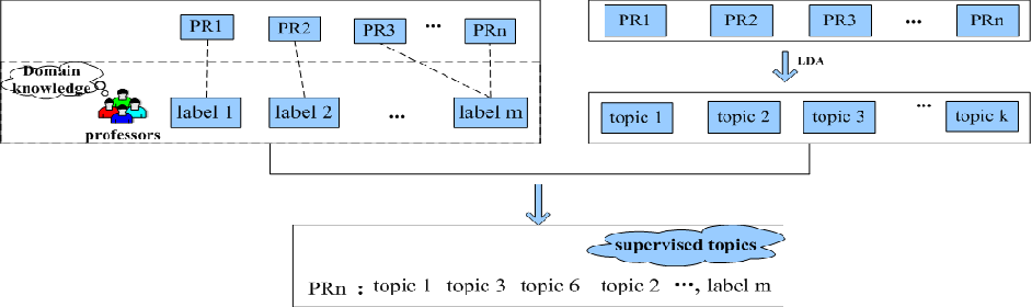 NBSL: A Supervised Classification Model of Pull Request in Github