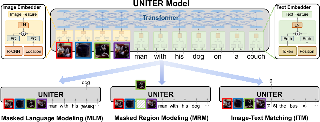 Figure 1 for UNITER: Learning UNiversal Image-TExt Representations