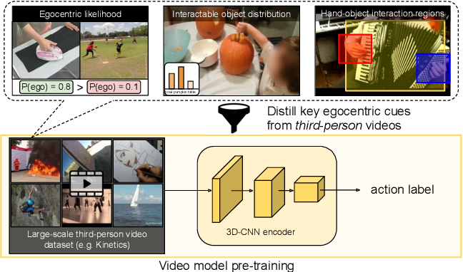 Figure 1 for Ego-Exo: Transferring Visual Representations from Third-person to First-person Videos