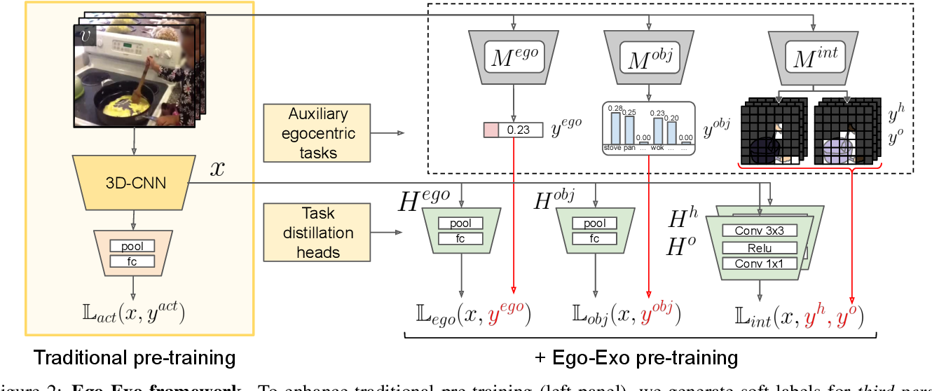 Figure 3 for Ego-Exo: Transferring Visual Representations from Third-person to First-person Videos
