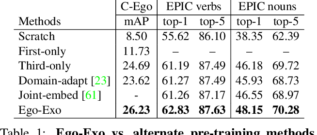 Figure 2 for Ego-Exo: Transferring Visual Representations from Third-person to First-person Videos