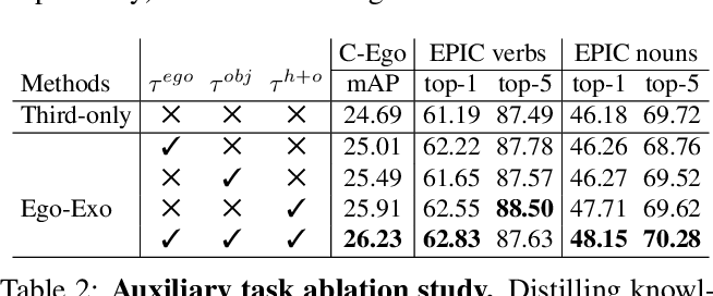Figure 4 for Ego-Exo: Transferring Visual Representations from Third-person to First-person Videos