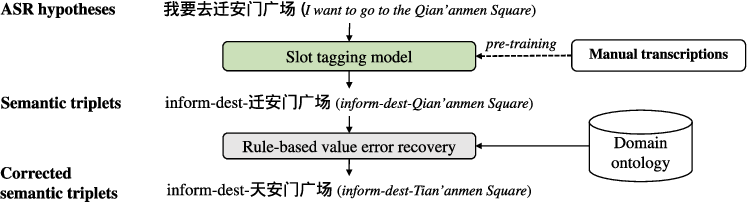 Figure 1 for Robust Spoken Language Understanding with RL-based Value Error Recovery