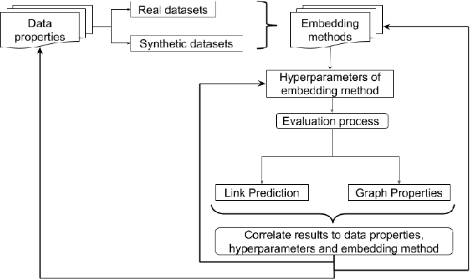 Figure 1 for Quantifying Challenges in the Application of Graph Representation Learning