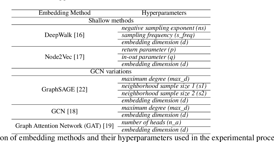 Figure 2 for Quantifying Challenges in the Application of Graph Representation Learning