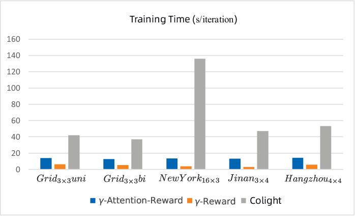 Figure 3 for Gamma-Reward: A Novel Multi-Agent Reinforcement Learning Method for Traffic Signal Control