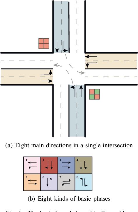 Figure 1 for Gamma-Reward: A Novel Multi-Agent Reinforcement Learning Method for Traffic Signal Control