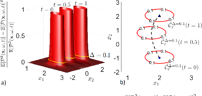 Figure 3 for Convex Risk Bounded Continuous-Time Trajectory Planning in Uncertain Nonconvex Environments