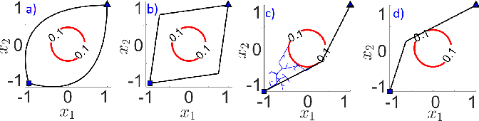 Figure 4 for Convex Risk Bounded Continuous-Time Trajectory Planning in Uncertain Nonconvex Environments