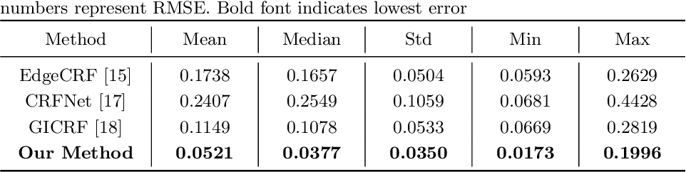 Figure 4 for Single-Image Camera Response Function Using Prediction Consistency and Gradual Refinement