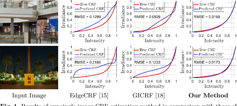 Figure 1 for Single-Image Camera Response Function Using Prediction Consistency and Gradual Refinement