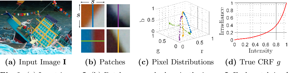 Figure 3 for Single-Image Camera Response Function Using Prediction Consistency and Gradual Refinement